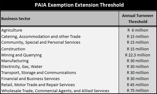 paia thresholds