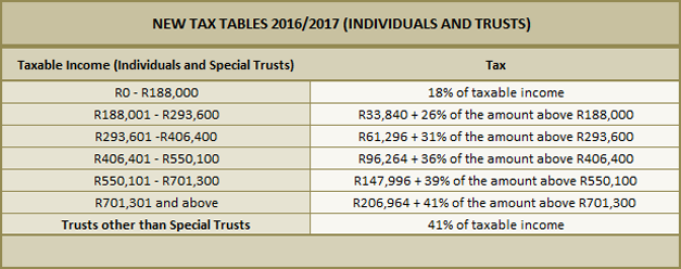 Tax Table 1